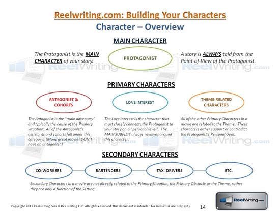 Reelwriting Get Your Story Straight – Protagonist and Antagonist Worksheet